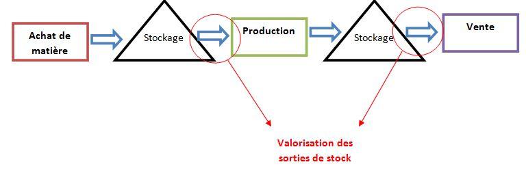 Valorisation du stock